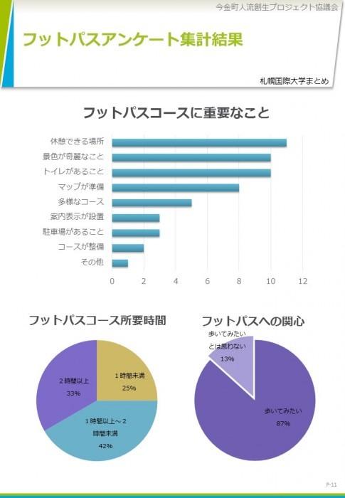 札幌国際大学地域連携事業第[第1回FW報告書]